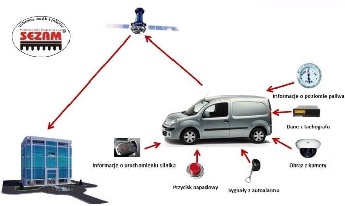 nadzór i monitoring pojazdów